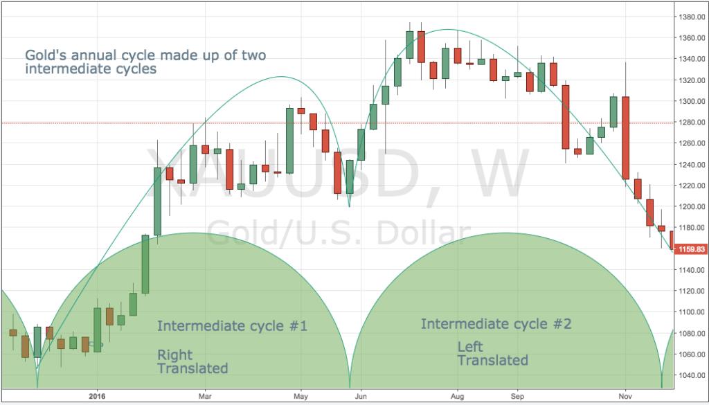Intermediate Cycles