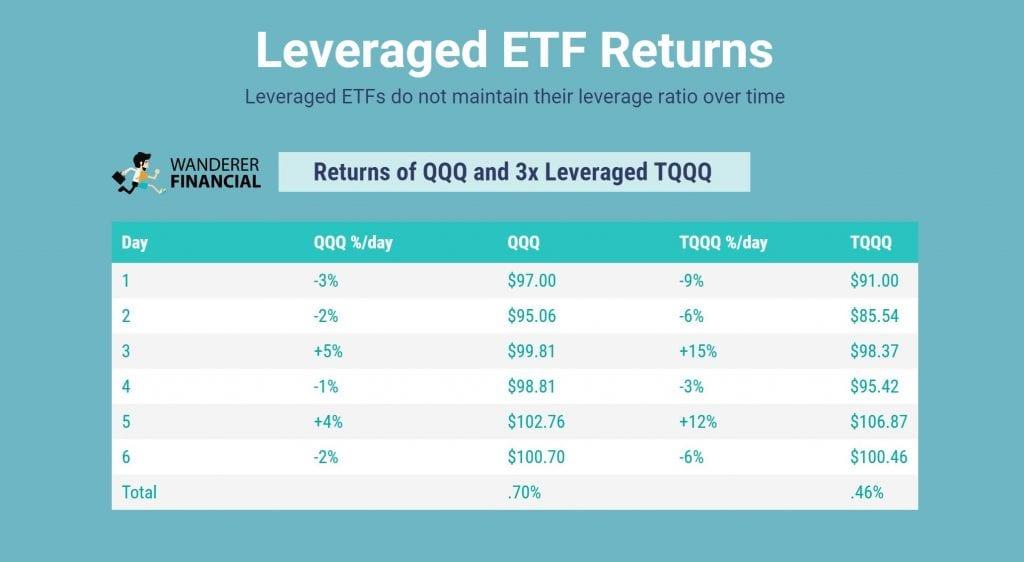 Leveraged Returns