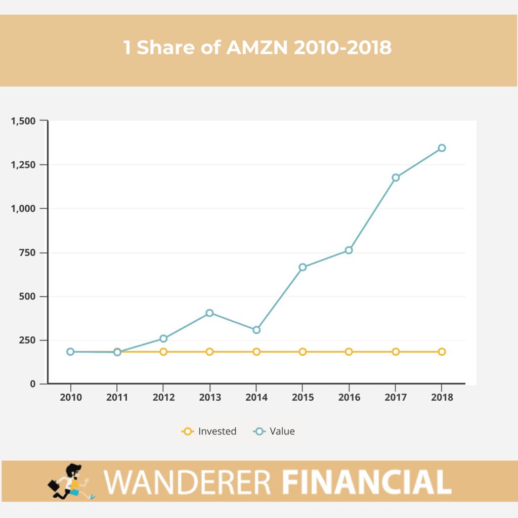 AMZN growth