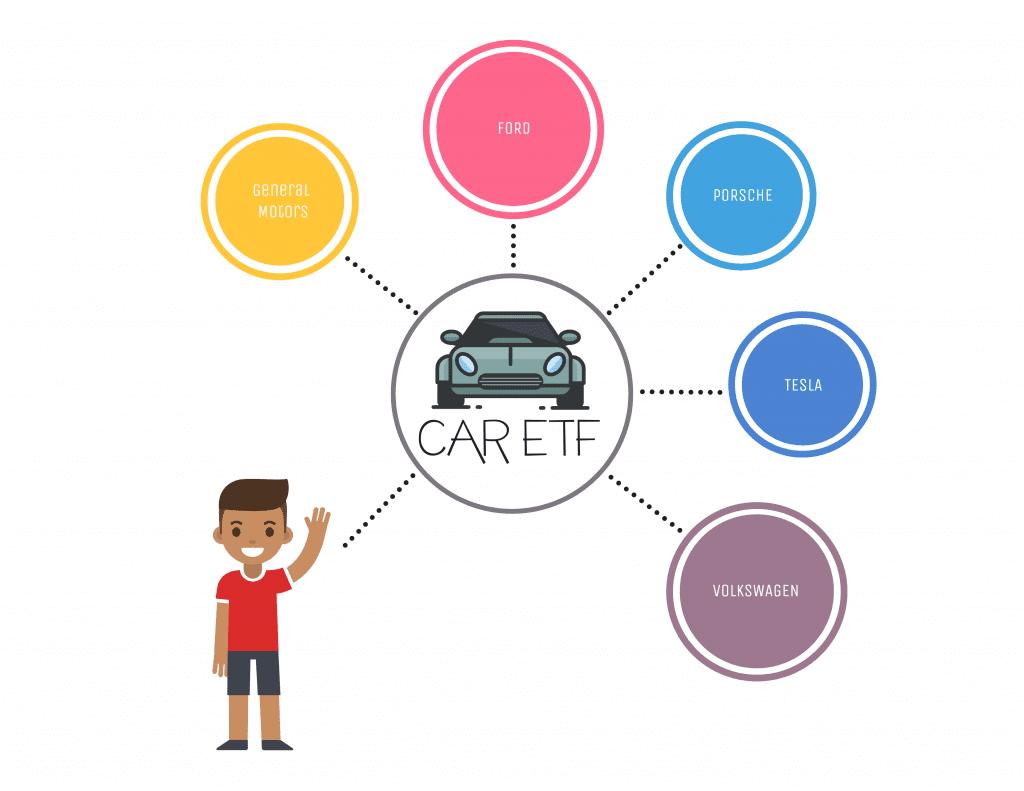 Car ETF